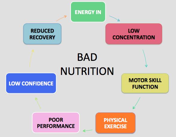 Bad Nutrition